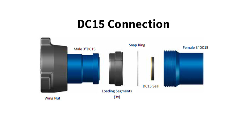 TSI Flow Products DC15 Connection for high pressure flow products